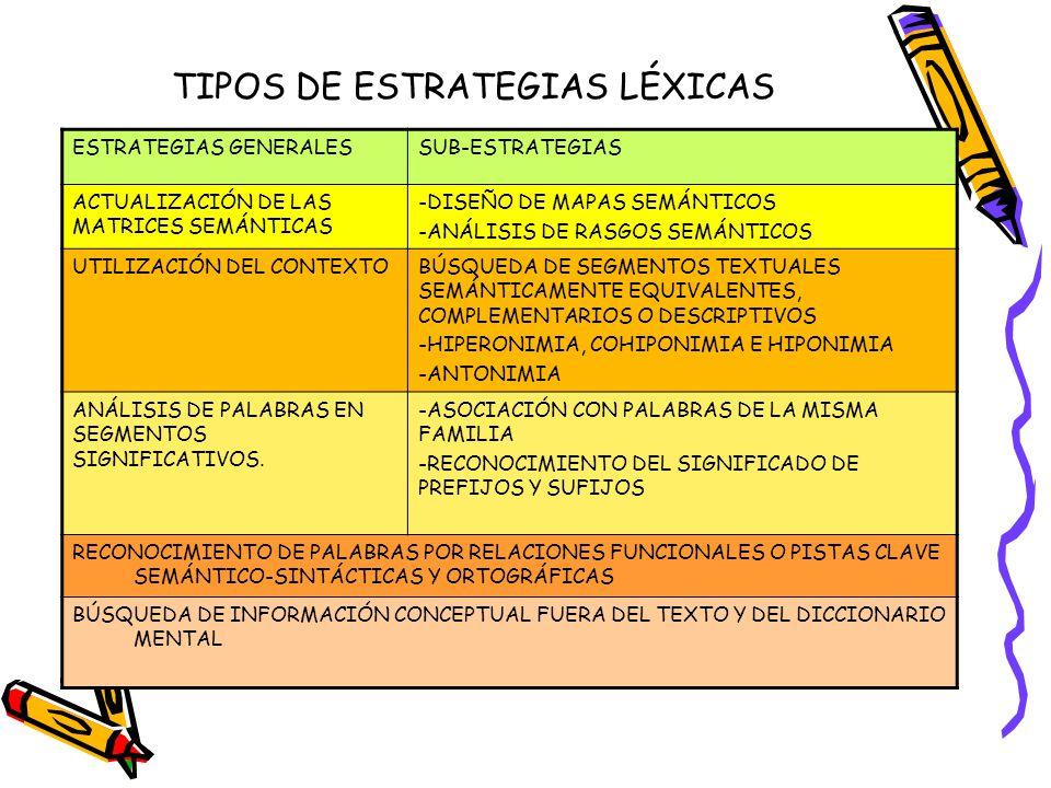 TIPOS DE ESTRATEGIAS LÉXICAS ESTRATEGIAS GENERALESSUB-ESTRATEGIAS ACTUALIZACIÓN DE LAS MATRICES SEMÁNTICAS -DISEÑO DE MAPAS SEMÁNTICOS -ANÁLISIS DE RA