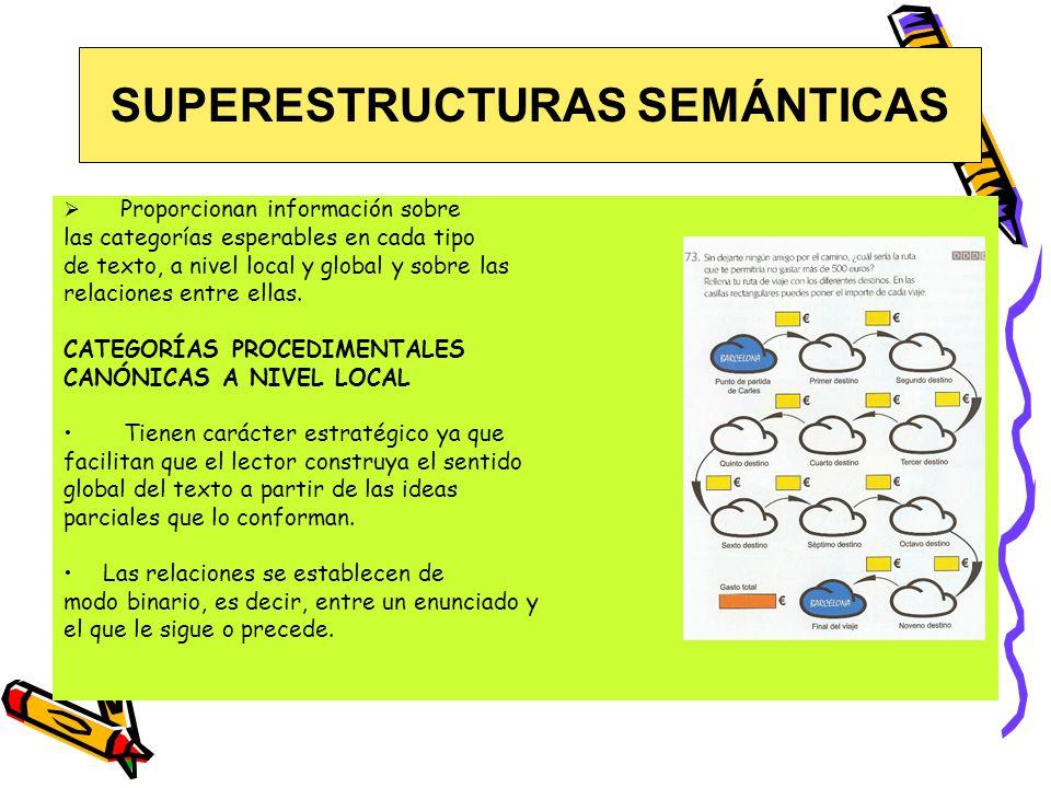 Proporcionan información sobre las categorías esperables en cada tipo de texto, a nivel local y global y sobre las relaciones entre ellas.