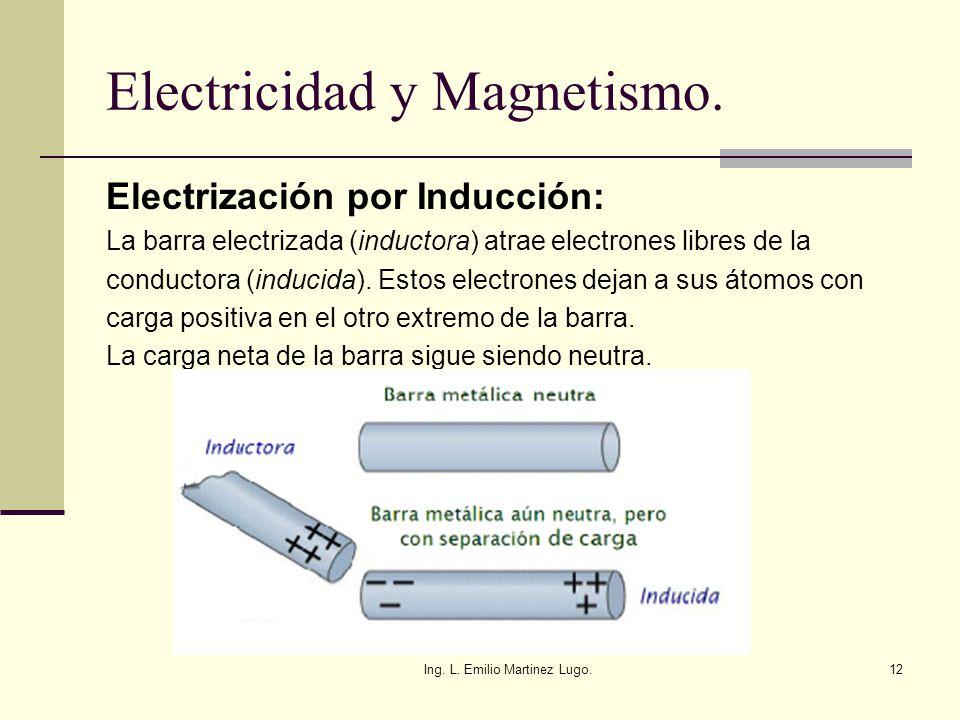 Ing. L. Emilio Martinez Lugo.12 Electricidad y Magnetismo. Electrización por Inducción: La barra electrizada (inductora) atrae electrones libres de la