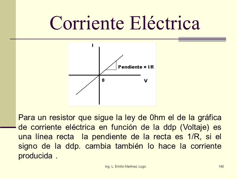 Ing. L. Emilio Martinez Lugo.146 Corriente Eléctrica Para un resistor que sigue la ley de 0hm el de la gráfica de corriente eléctrica en función de la