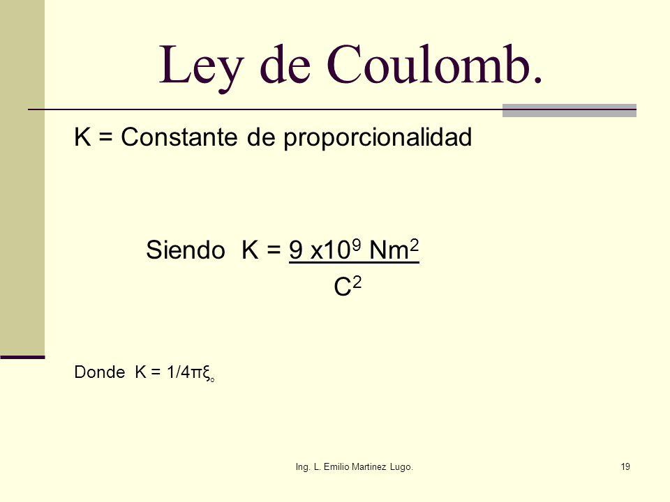 Ing. L. Emilio Martinez Lugo.19 Ley de Coulomb. K = Constante de proporcionalidad 9 x10 9 Nm 2 Siendo K = 9 x10 9 Nm 2 C 2 Donde K = 1/4πξ o