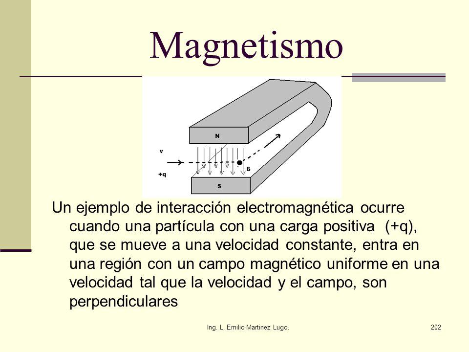 Ing. L. Emilio Martinez Lugo.202 Magnetismo Un ejemplo de interacción electromagnética ocurre cuando una partícula con una carga positiva (+q), que se