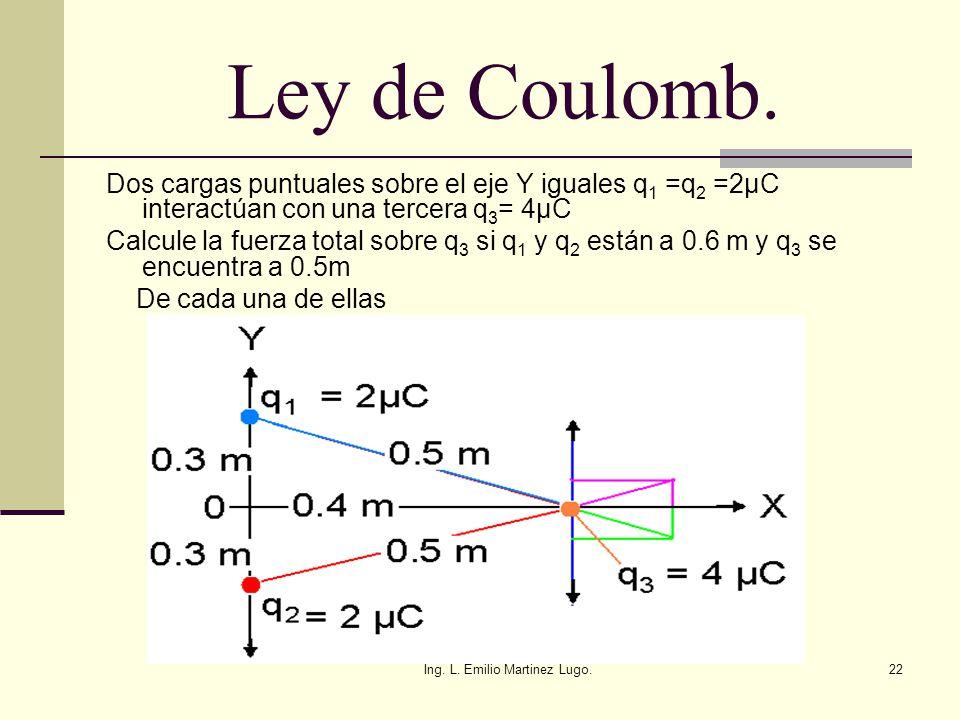 Ing. L. Emilio Martinez Lugo.22 Ley de Coulomb. Dos cargas puntuales sobre el eje Y iguales q 1 =q 2 =2µC interactúan con una tercera q 3 = 4µC Calcul