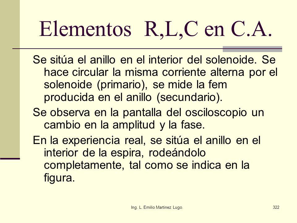 Ing. L. Emilio Martinez Lugo.322 Elementos R,L,C en C.A. Se sitúa el anillo en el interior del solenoide. Se hace circular la misma corriente alterna