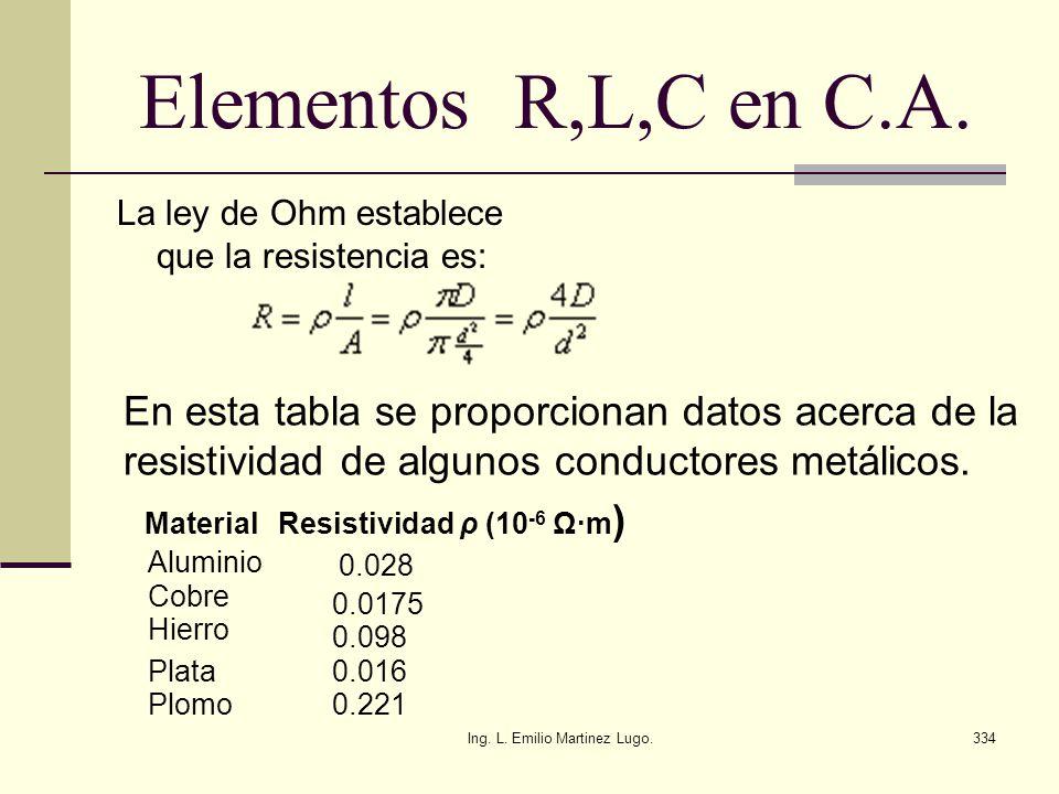 Ing. L. Emilio Martinez Lugo.334 Elementos R,L,C en C.A. La ley de Ohm establece que la resistencia es: En esta tabla se proporcionan datos acerca de