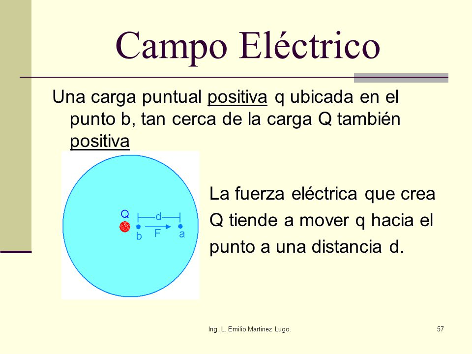 Ing. L. Emilio Martinez Lugo.57 Campo Eléctrico Una carga puntual positiva q ubicada en el punto b, tan cerca de la carga Q también positiva La fuerza