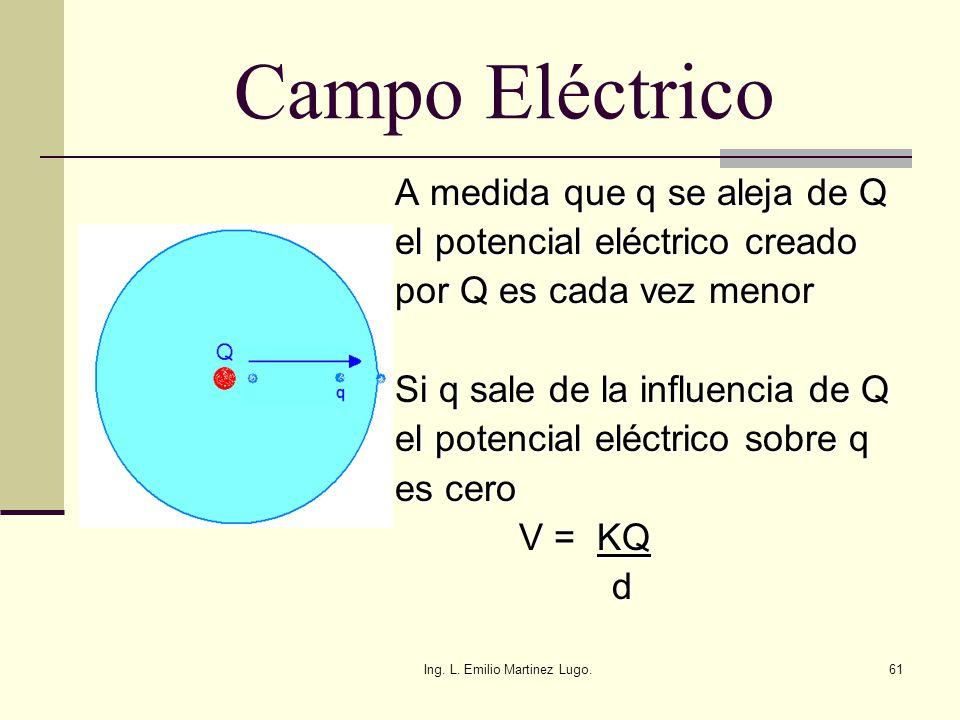 Ing. L. Emilio Martinez Lugo.61 Campo Eléctrico A medida que q se aleja de Q A medida que q se aleja de Q el potencial eléctrico creado el potencial e