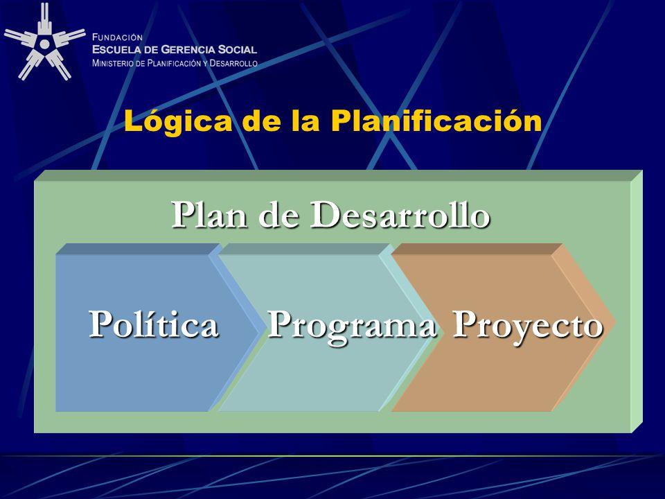Lógica de la Planificación PolíticaProgramaProyecto Plan de Desarrollo