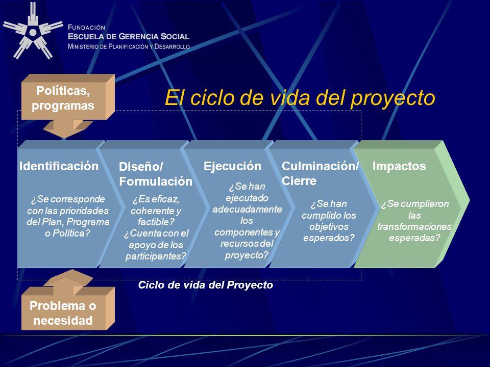 Identificación Diseño/ Formulación Ejecución Culminación/ Cierre ¿Se corresponde con las prioridades del Plan, Programa o Política? ¿Es eficaz, cohere