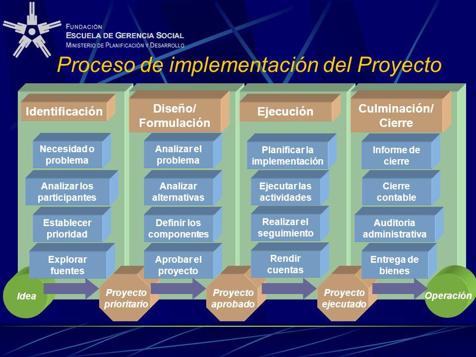 Proceso de implementación del Proyecto Identificación Diseño/ Formulación Ejecución Culminación/ Cierre Necesidad o problema Analizar los participante