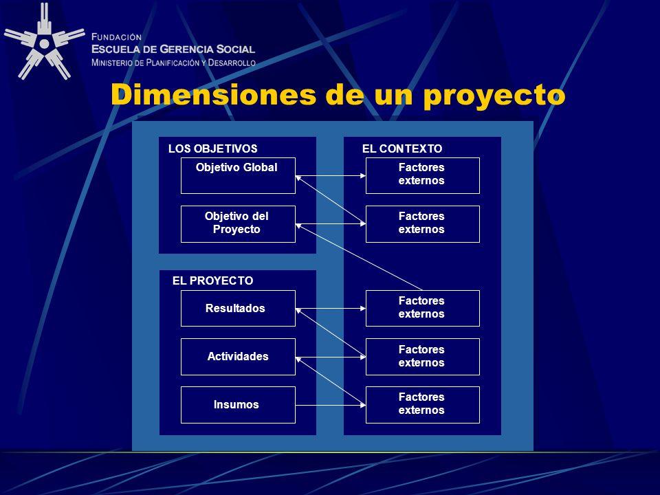 Objetivo Global Objetivo del Proyecto Factores externos Resultados Actividades Insumos EL PROYECTO LOS OBJETIVOSEL CONTEXTO Dimensiones de un proyecto