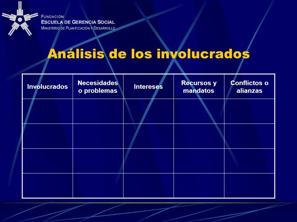 Análisis de los involucrados Involucrados Necesidades o problemas Intereses Recursos y mandatos Conflictos o alianzas