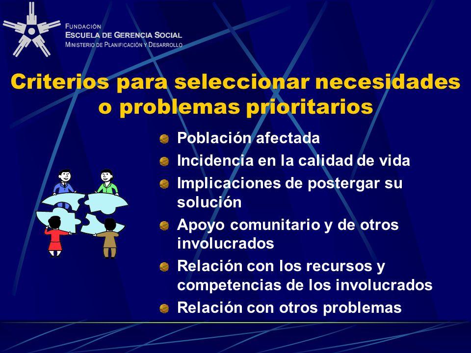 Criterios para seleccionar necesidades o problemas prioritarios Población afectada Incidencia en la calidad de vida Implicaciones de postergar su solu