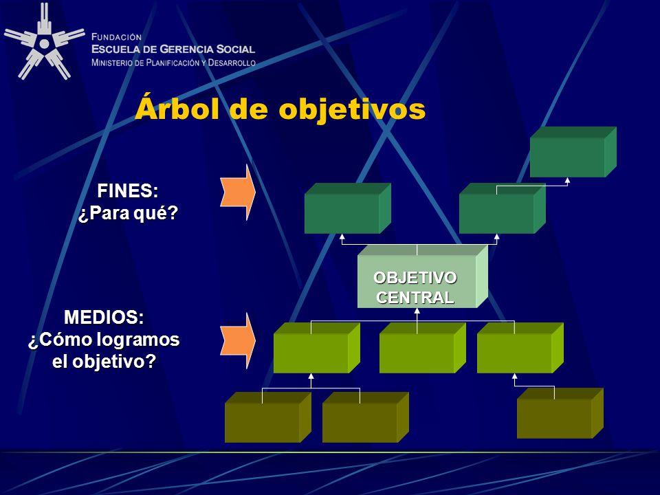 Árbol de objetivos MEDIOS: ¿Cómo logramos el objetivo? FINES: ¿Para qué? OBJETIVO CENTRAL