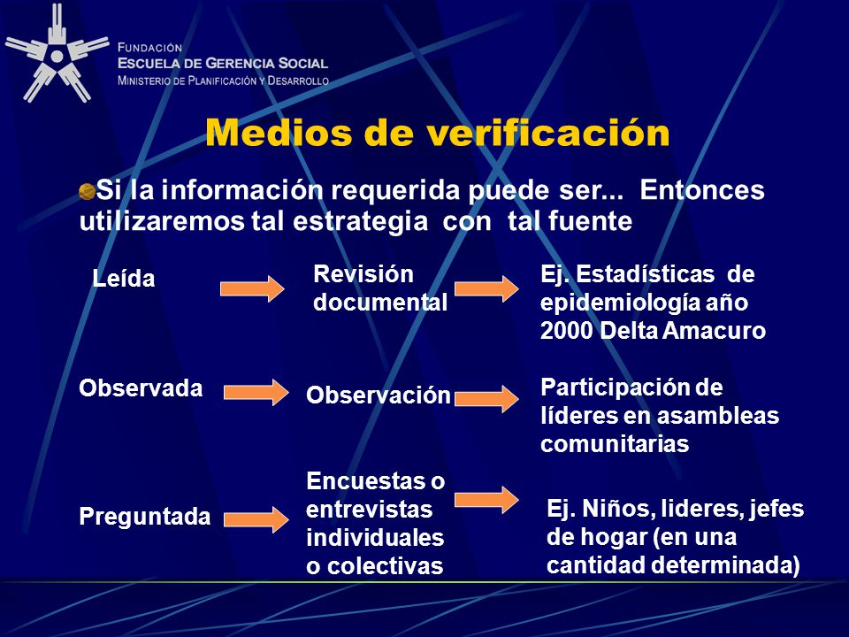 Medios de verificación Si la información requerida puede ser... Entonces utilizaremos tal estrategia con tal fuente Leída Observada Preguntada Revisió