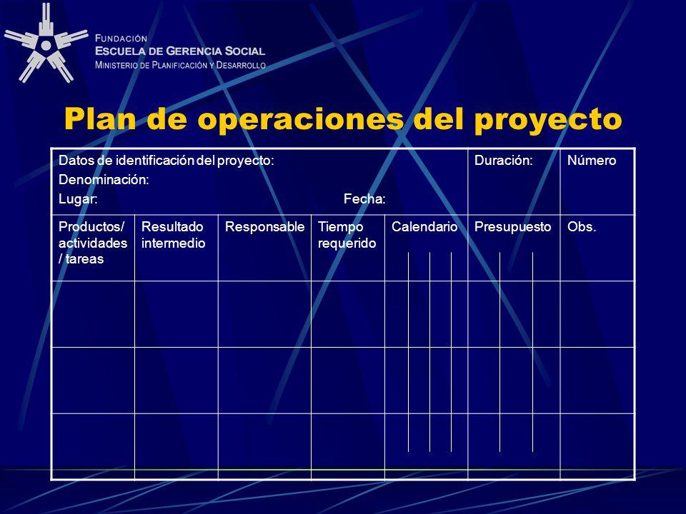 Plan de operaciones del proyecto Datos de identificación del proyecto: Denominación: Lugar: Fecha: Duración:Número Productos/ actividades / tareas Resultado intermedio ResponsableTiempo requerido CalendarioPresupuestoObs.