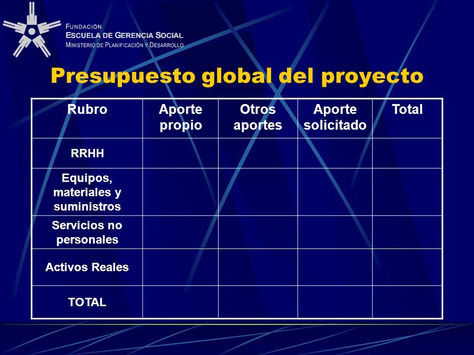 RubroAporte propio Otros aportes Aporte solicitado Total RRHH Equipos, materiales y suministros Servicios no personales Activos Reales TOTAL Presupuesto global del proyecto