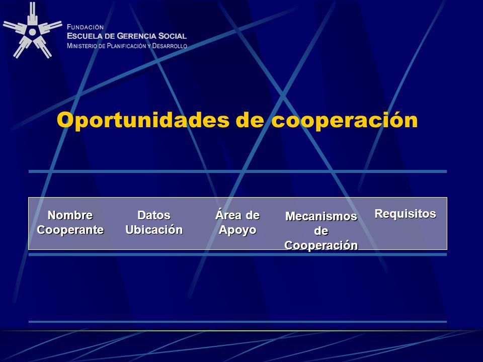 Oportunidades de cooperación Nombre Cooperante Datos Ubicación Área de Apoyo Mecanismos de Cooperación Requisitos
