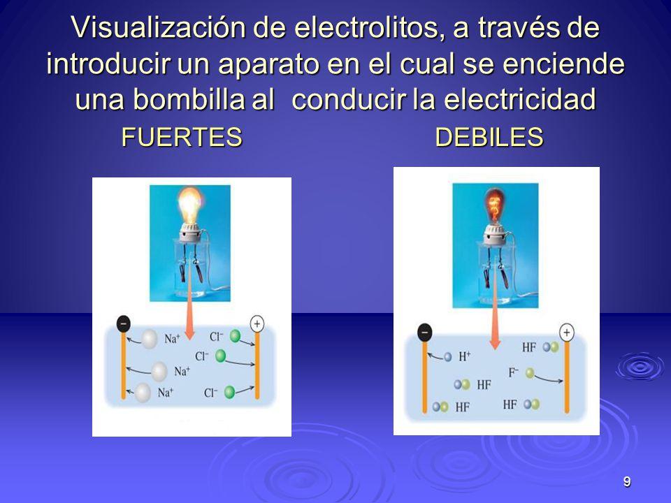 10 NO ELECTROLITO Sustancias que en estado líquido, en solución o fundidos NO conducen la electricidad.