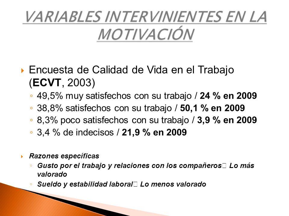 Encuesta de Calidad de Vida en el Trabajo (ECVT, 2003) 49,5% muy satisfechos con su trabajo / 24 % en 2009 38,8% satisfechos con su trabajo / 50,1 % e
