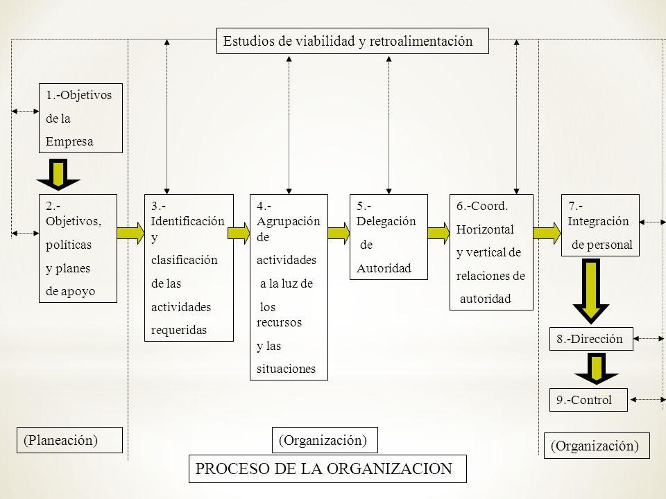 1.-Objetivos de la Empresa 2.- Objetivos, políticas y planes de apoyo 3.- Identificación y clasificación de las actividades requeridas 4.- Agrupación