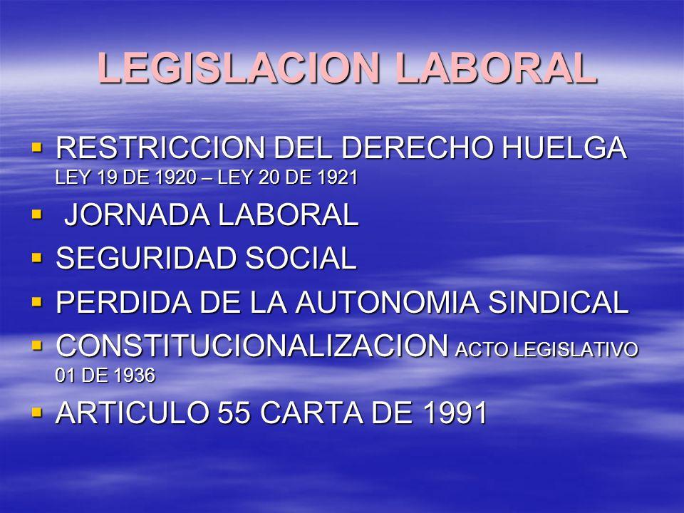 LEGISLACION LABORAL LEGISLACION LABORAL RESTRICCION DEL DERECHO HUELGA LEY 19 DE 1920 – LEY 20 DE 1921 RESTRICCION DEL DERECHO HUELGA LEY 19 DE 1920 – LEY 20 DE 1921 JORNADA LABORAL JORNADA LABORAL SEGURIDAD SOCIAL SEGURIDAD SOCIAL PERDIDA DE LA AUTONOMIA SINDICAL PERDIDA DE LA AUTONOMIA SINDICAL CONSTITUCIONALIZACION ACTO LEGISLATIVO 01 DE 1936 CONSTITUCIONALIZACION ACTO LEGISLATIVO 01 DE 1936 ARTICULO 55 CARTA DE 1991 ARTICULO 55 CARTA DE 1991