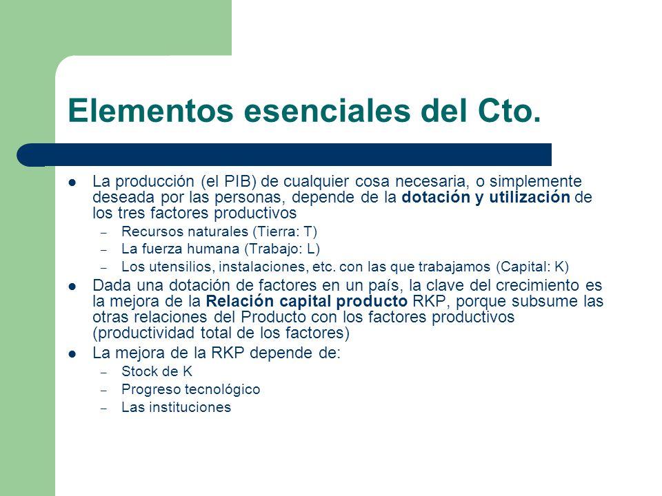 Elementos esenciales del Cto.