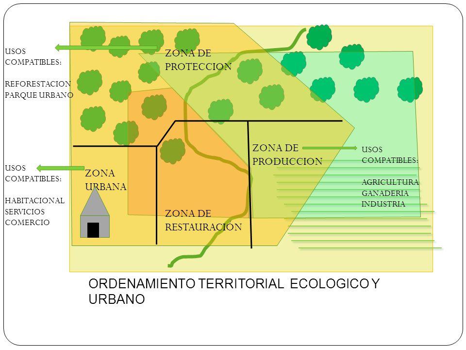 ORDENAMIENTO TERRITORIAL ECOLOGICO Y URBANO ZONA DE PROTECCION ZONA DE PRODUCCION ZONA DE RESTAURACIÓN ZONA URBANA USOS COMPATIBLES: HABITACIONAL SERVICIOS COMERCIO USOS COMPATIBLES: REFORESTACION PARQUE URBANO USOS COMPATIBLES: AGRICULTURA GANADERIA INDUSTRIA