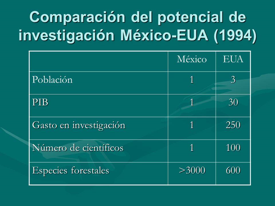 Comparación del potencial de investigación México-EUA (1994) MéxicoEUA Población13 PIB130 Gasto en investigación 1250 Número de científicos 1100 Espec