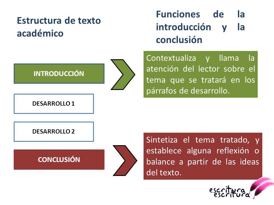 INTRODUCCIÓN DESARROLLO 1 DESARROLLO 2 CONCLUSIÓN Estructura de texto académico Sintetiza el tema tratado, y establece alguna reflexión o balance a pa