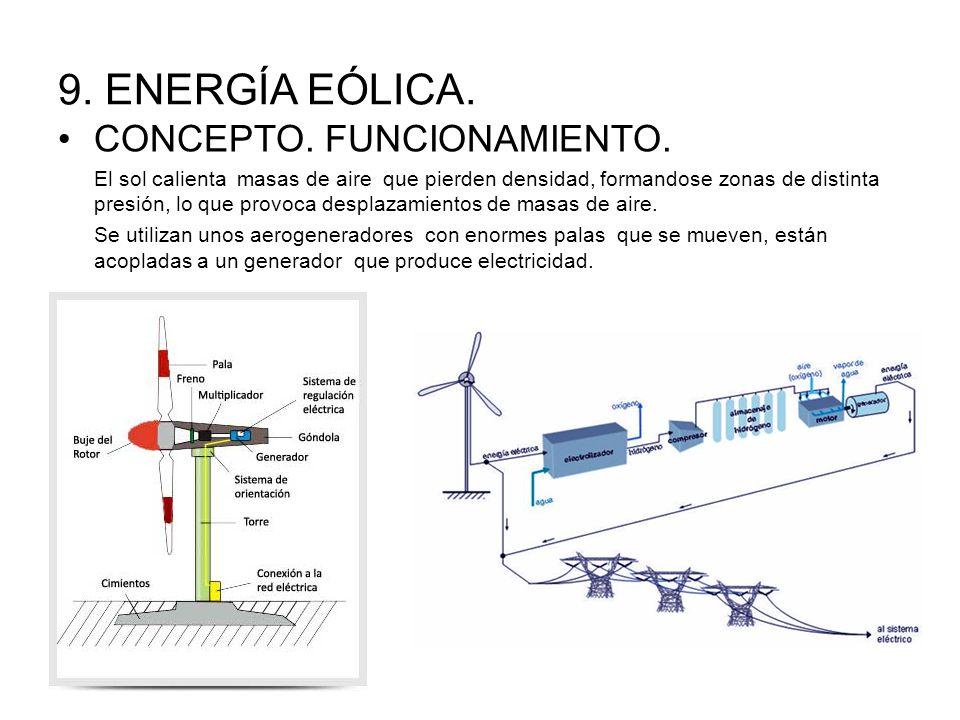 9.ENERGÍA EÓLICA. CONCEPTO. FUNCIONAMIENTO.