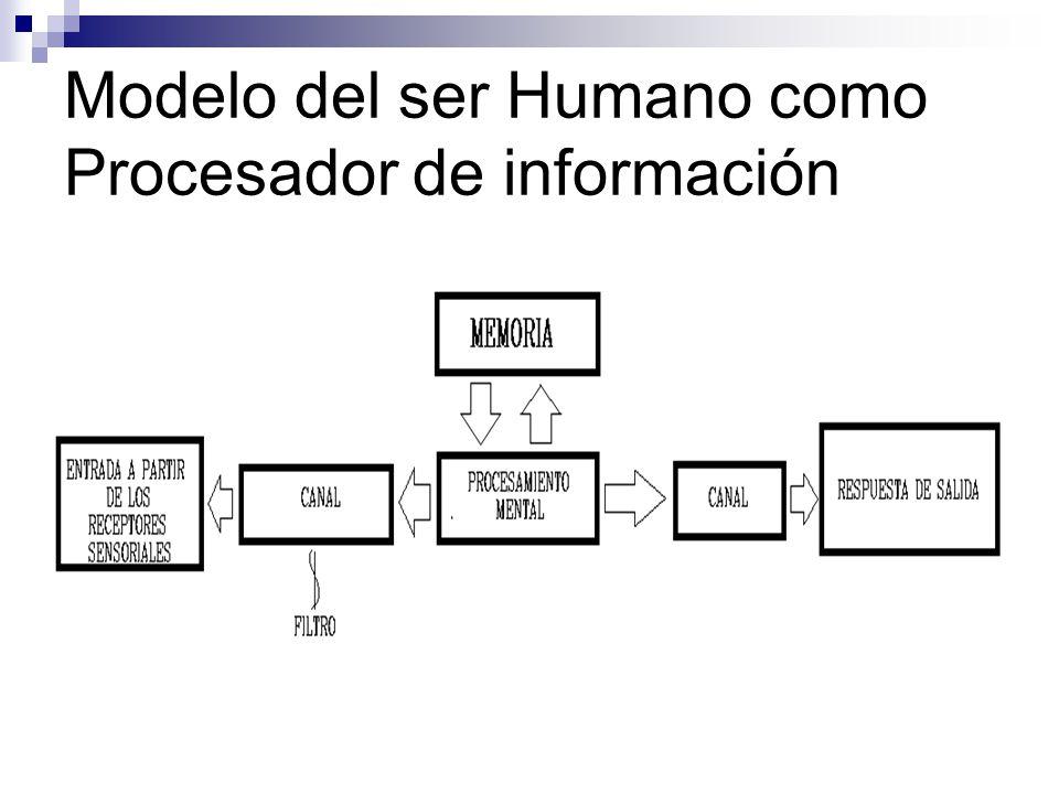 Modelo del ser Humano como Procesador de información