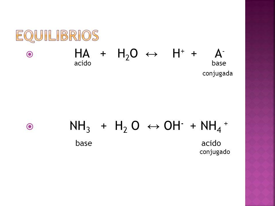 HA + H 2 O H + + A - acido base conjugada NH 3 + H 2 O OH - + NH 4 + base acido conjugado