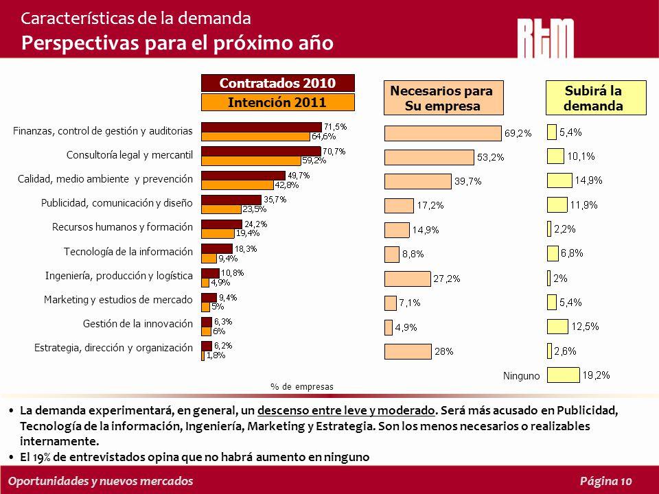 Oportunidades y nuevos mercadosPágina 10 Características de la demanda Perspectivas para el próximo año La demanda experimentará, en general, un descenso entre leve y moderado.