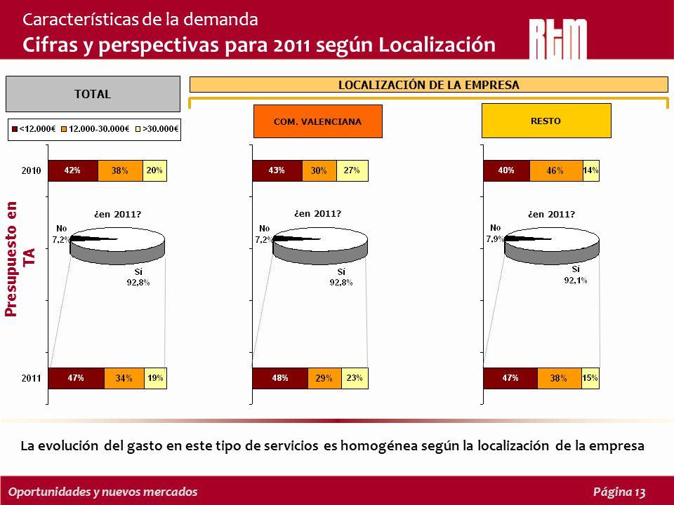 Oportunidades y nuevos mercadosPágina 13 Características de la demanda Cifras y perspectivas para 2011 según Localización La evolución del gasto en este tipo de servicios es homogénea según la localización de la empresa Presupuesto en TA TOTAL ¿en 2011.