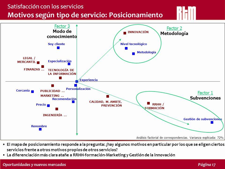 Oportunidades y nuevos mercadosPágina 17 El mapa de posicionamiento responde a la pregunta: ¿hay algunos motivos en particular por los que se eligen ciertos servicios frente a otros motivos propios de otros servicios.