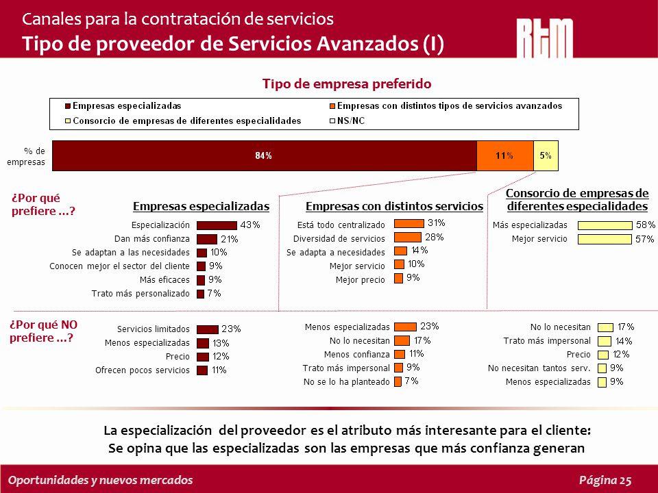 Oportunidades y nuevos mercadosPágina 25 Canales para la contratación de servicios Tipo de proveedor de Servicios Avanzados (I) Tipo de empresa preferido ¿Por qué prefiere ….