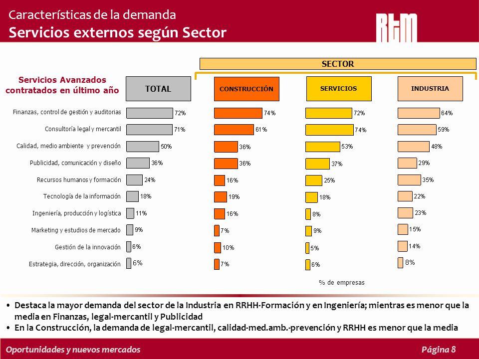 Oportunidades y nuevos mercadosPágina 8 Destaca la mayor demanda del sector de la Industria en RRHH-Formación y en Ingeniería; mientras es menor que la media en Finanzas, legal-mercantil y Publicidad En la Construcción, la demanda de legal-mercantil, calidad-med.amb.-prevención y RRHH es menor que la media Características de la demanda Servicios externos según Sector Servicios Avanzados contratados en último año CONSTRUCCIÓN SERVICIOSINDUSTRIA TOTAL Finanzas, control de gestión y auditorias Consultoría legal y mercantil Calidad, medio ambiente y prevención Publicidad, comunicación y diseño Recursos humanos y formación Tecnología de la información Ingeniería, producción y logística Marketing y estudios de mercado Gestión de la innovación Estrategia, dirección, organización SECTOR % de empresas