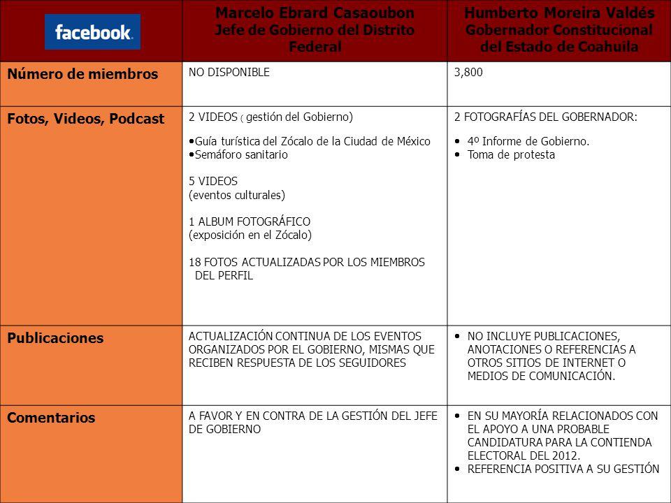 Número de miembros NO DISPONIBLE3,800 Fotos, Videos, Podcast 2 VIDEOS ( gestión del Gobierno) Guía turística del Zócalo de la Ciudad de México Semáforo sanitario 5 VIDEOS (eventos culturales) 1 ALBUM FOTOGRÁFICO (exposición en el Zócalo) 18 FOTOS ACTUALIZADAS POR LOS MIEMBROS DEL PERFIL 2 FOTOGRAFÍAS DEL GOBERNADOR: 4º Informe de Gobierno.
