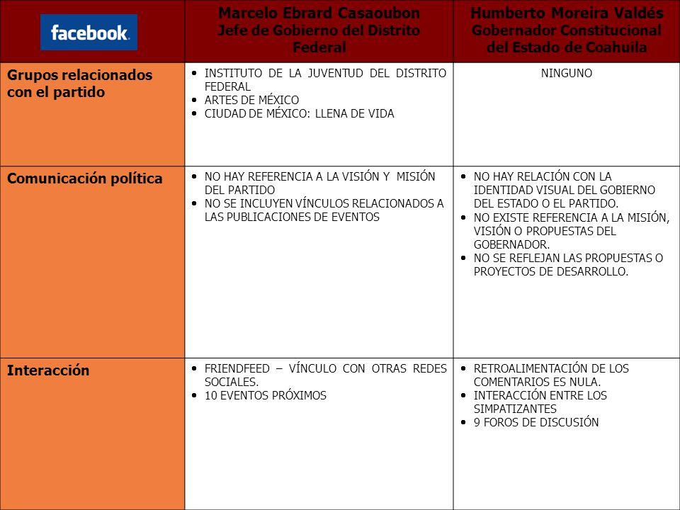 Grupos relacionados con el partido INSTITUTO DE LA JUVENTUD DEL DISTRITO FEDERAL ARTES DE MÉXICO CIUDAD DE MÉXICO: LLENA DE VIDA NINGUNO Comunicación