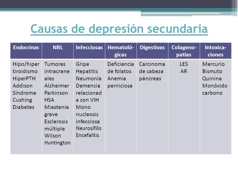 Causas de depresión secundaria E ndocrinas NRLInfecciosasHematoló- gicas DigestivasColageno- patías Intoxica- ciones Hipo/hiper tiroidismo HiperPTH Addison Síndrome Cushing Diabetes Tumores intracrane ales Alzheimer Parkinson HSA Miastenia grave Esclerosis múltiple Wilson Huntington Gripe Hepatitis Neumonía Demencia relacionad a con VIH Mono nucleosis infecciosa Neurosífilis Encefalitis Deficiencia de folatos Anemia perniciosa Carcinoma de cabeza páncreas LES AR Mercurio Bismuto Quinina Monóxido carbono
