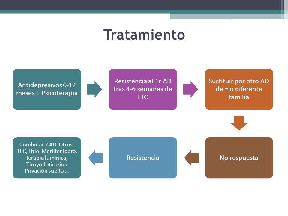Tratamiento Antidepresivos 6-12 meses + Psicoterapia Resistencia al 1r AD tras 4-6 semanas de TTO Sustituir por otro AD de = o diferente familia No respuestaResistencia Combinar 2 AD.