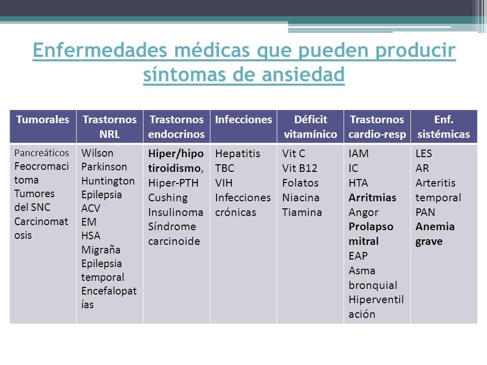 Enfermedades médicas que pueden producir síntomas de ansiedad TumoralesTrastornos NRL Trastornos endocrinos InfeccionesDéficit vitamínico Trastornos cardio-resp Enf.