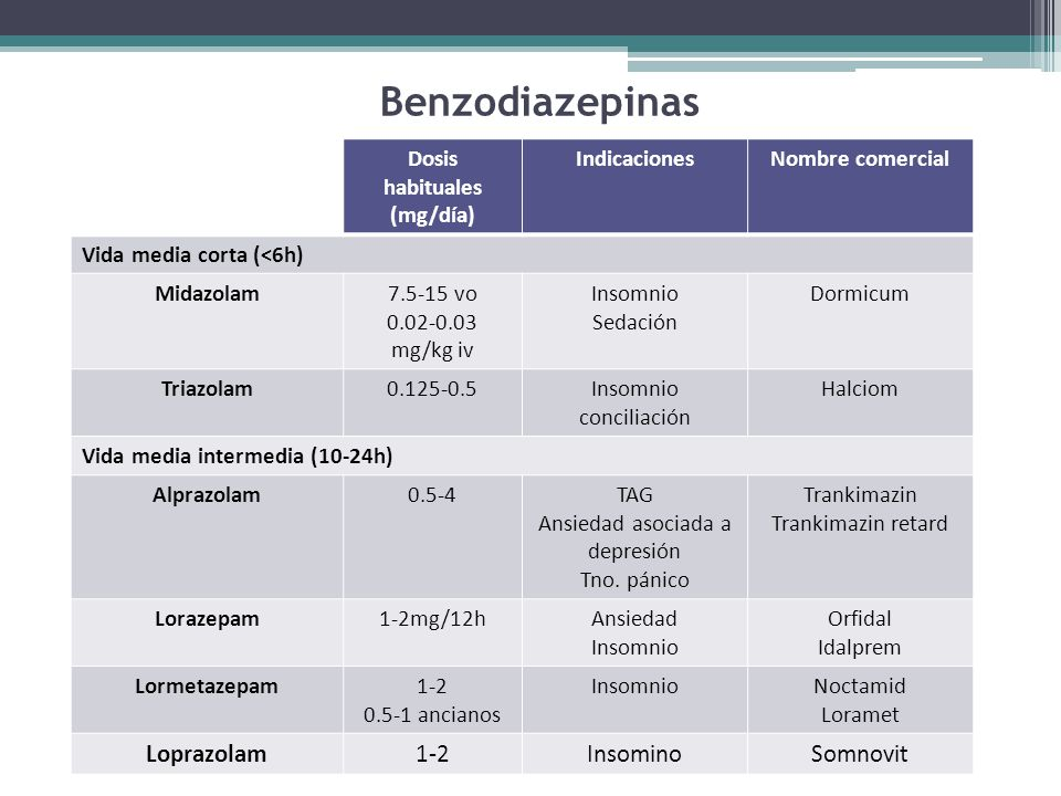 Benzodiazepinas Dosis habituales (mg/día) IndicacionesNombre comercial Vida media corta (<6h) Midazolam7.5-15 vo 0.02-0.03 mg/kg iv Insomnio Sedación Dormicum Triazolam0.125-0.5Insomnio conciliación Halciom Vida media intermedia (10-24h) Alprazolam0.5-4TAG Ansiedad asociada a depresión Tno.