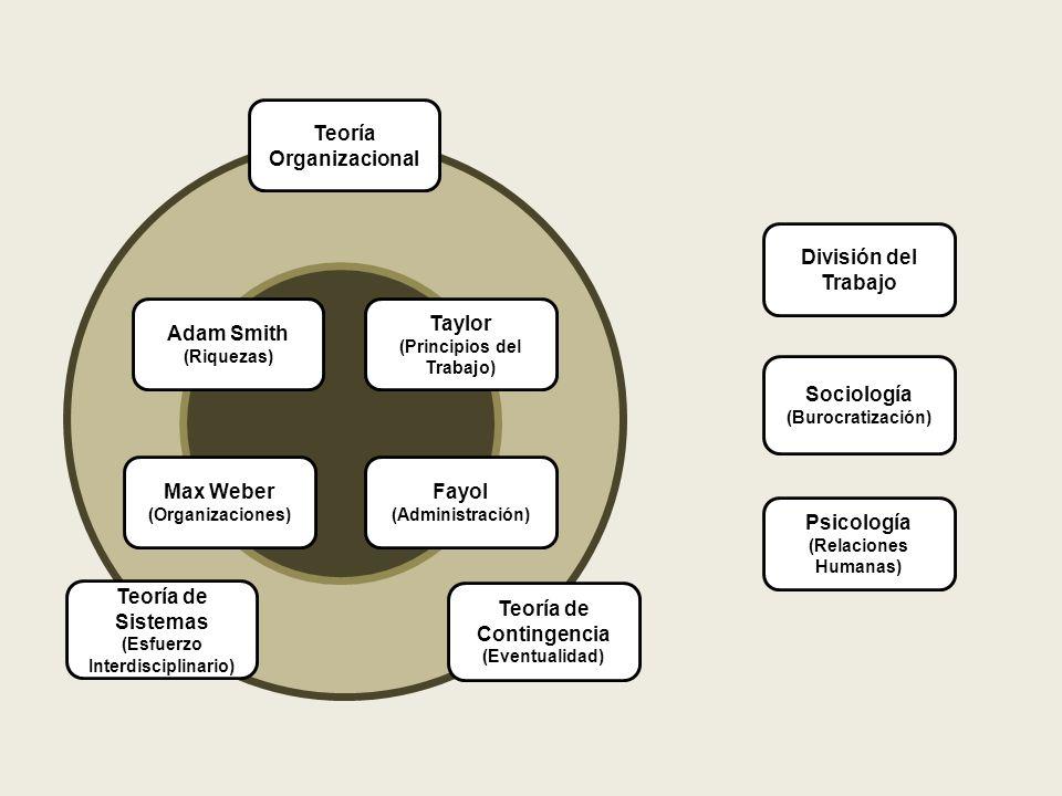 División del Trabajo Sociología (Burocratización) Psicología (Relaciones Humanas) Teoría Organizacional Teoría de Sistemas (Esfuerzo Interdisciplinario) Teoría de Contingencia (Eventualidad) Adam Smith (Riquezas) Taylor (Principios del Trabajo) Fayol (Administración) Max Weber (Organizaciones)