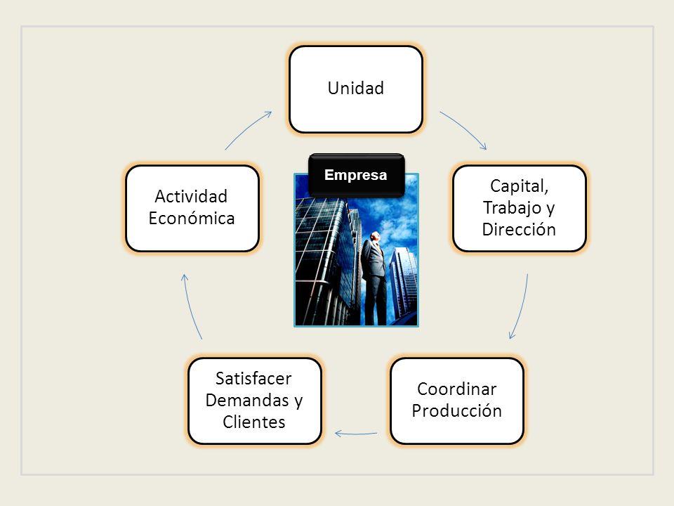 Unidad Capital, Trabajo y Dirección Coordinar Producción Satisfacer Demandas y Clientes Actividad Económica Empresa