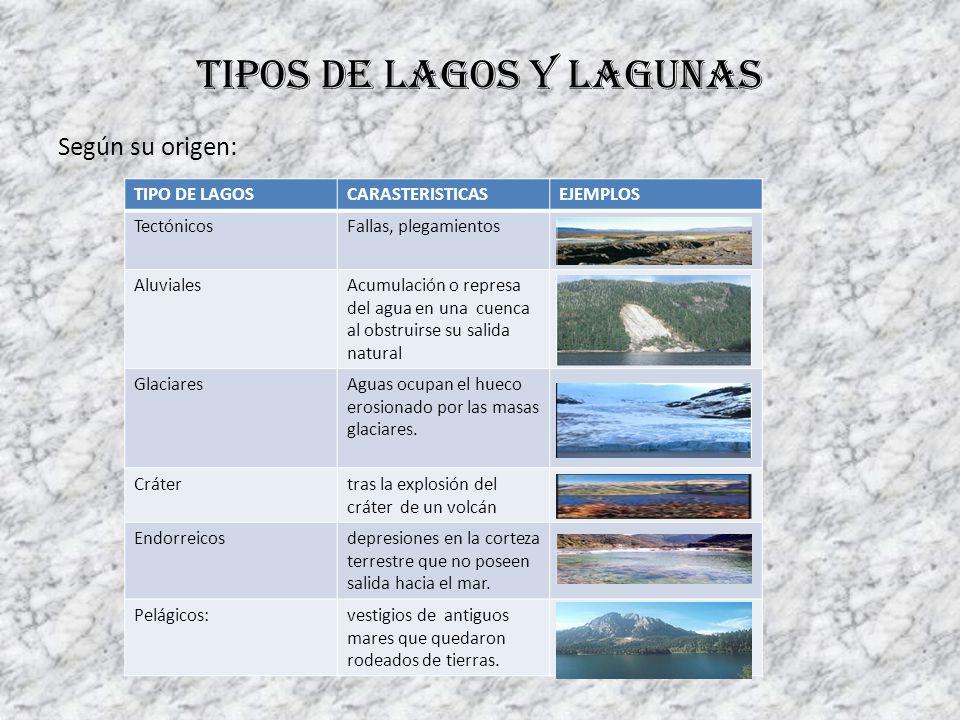Tipos de lagos y lagunas Según su origen: TIPO DE LAGOSCARASTERISTICASEJEMPLOS TectónicosFallas, plegamientos AluvialesAcumulación o represa del agua