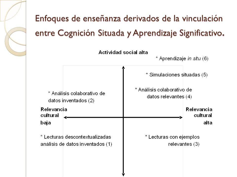 Enfoques de enseñanza derivados de la vinculación entre Cognición Situada y Aprendizaje Significativo.