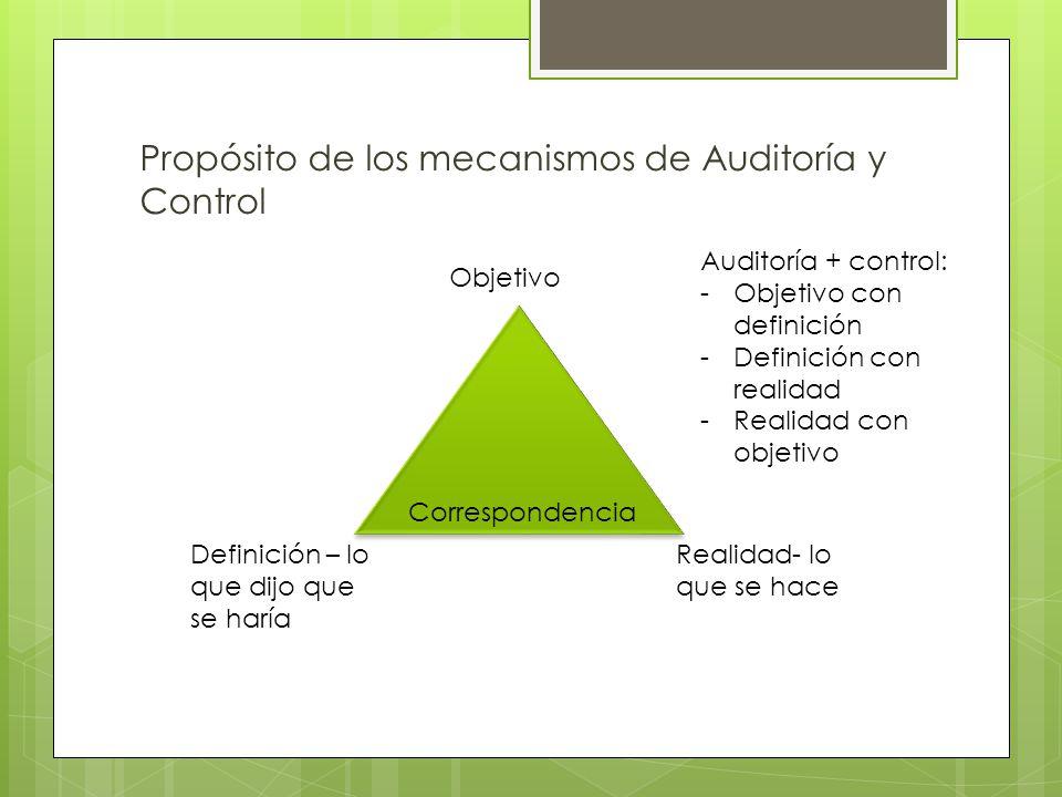 Propósito de los mecanismos de Auditoría y Control Objetivo Correspondencia Definición – lo que dijo que se haría Realidad- lo que se hace Auditoría +