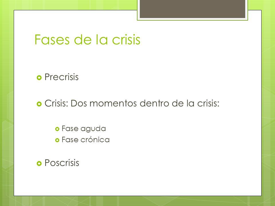 Fases de la crisis Precrisis Crisis: Dos momentos dentro de la crisis: Fase aguda Fase crónica Poscrisis